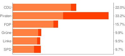 relative Anzahl der Mitglieder in VZ-Gruppen